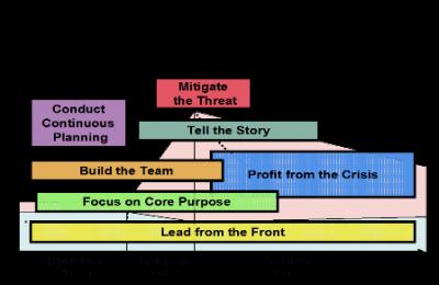 Learning organization case study example